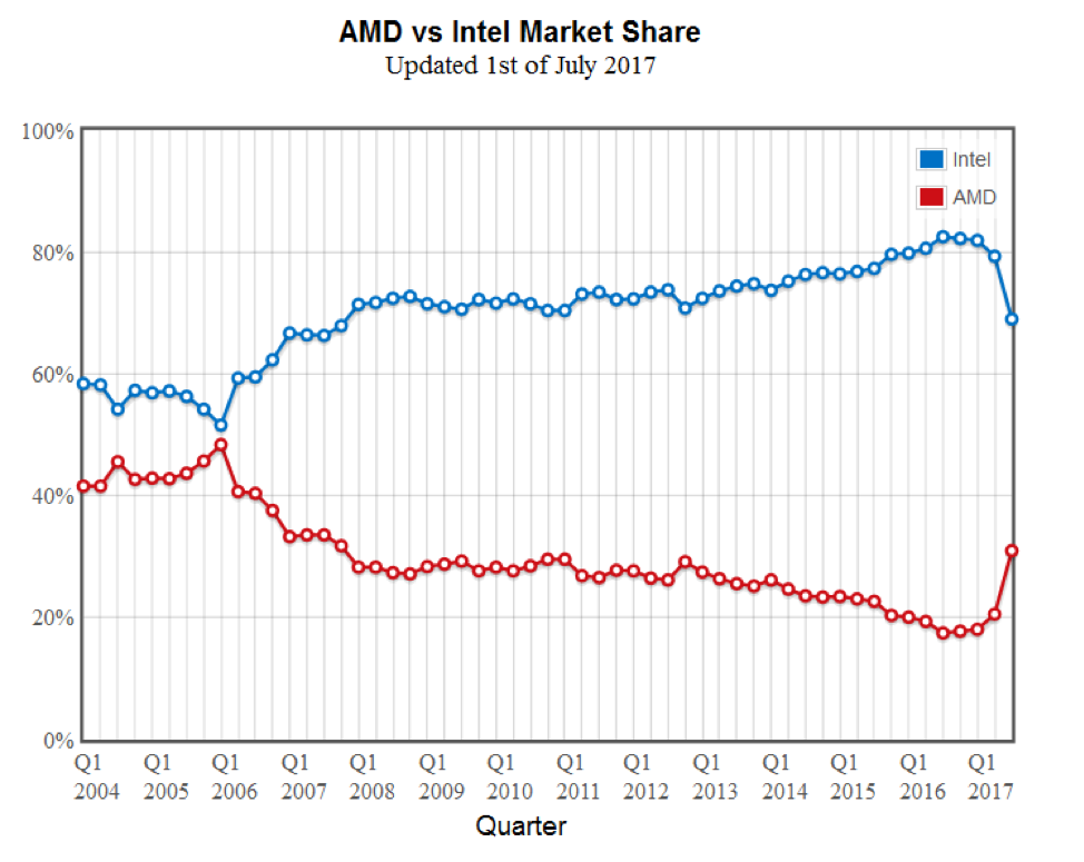 Intel and AMD Market Competition – Berkeley Economic Review